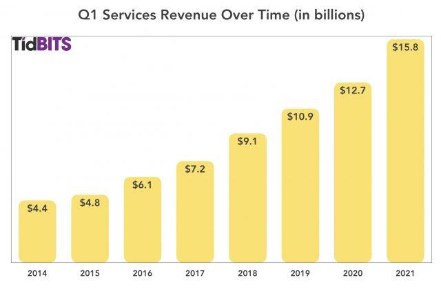 Diensten in eerste kwartaal van 2021
