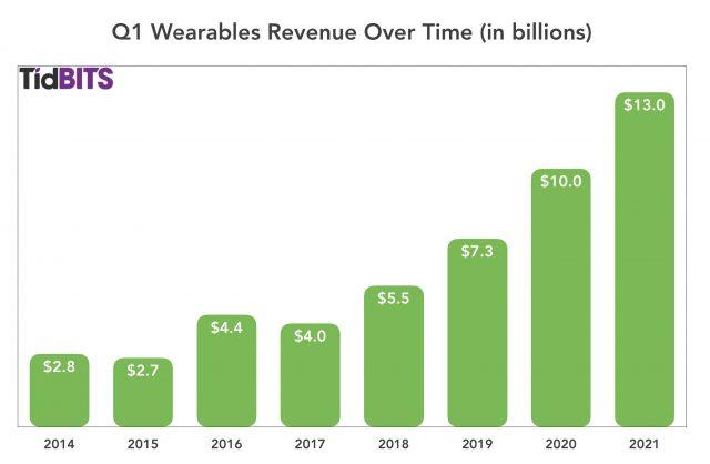 Wearables, eerste kwartaal 2021
