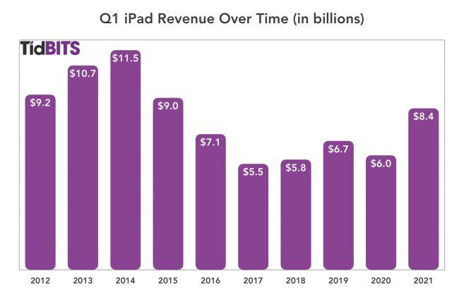 Resultaten iPad in het eerste kwartaal van 2021