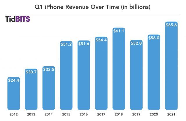 De iPhone in het eerste kwartaal van 2021
