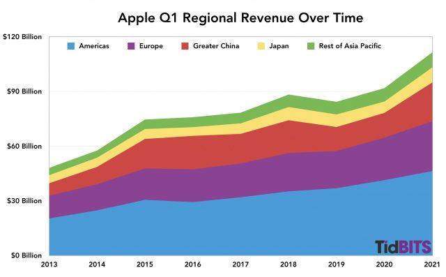 Apple regionaal, eerste kwartaal 2021