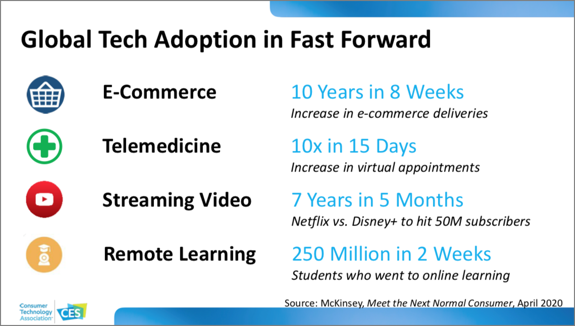 CES 2021 Tech Trends slide on global tech adoption