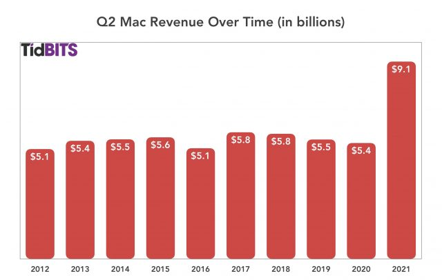 Apple Q2 Mac revenue