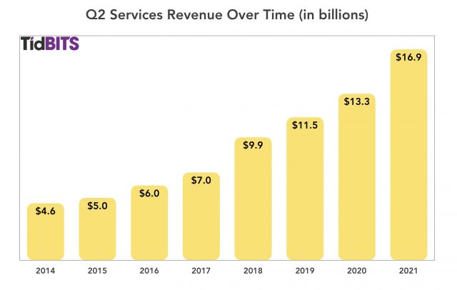 Apple Q2 Services revenue