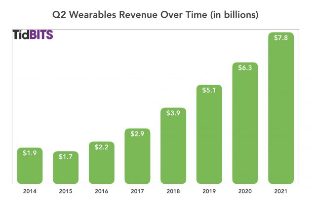 Apple Q2 wearables revenue