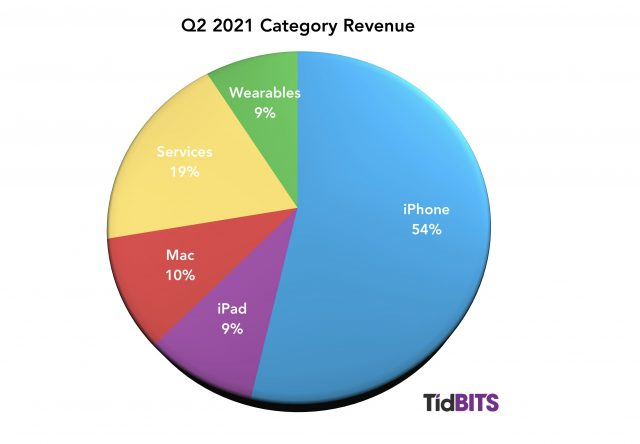 Apple Q2 2021 category revenue