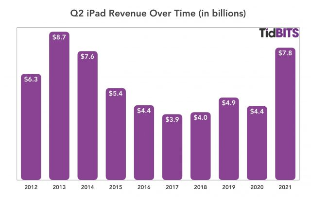 Apple Q2 2021 iPad revenue