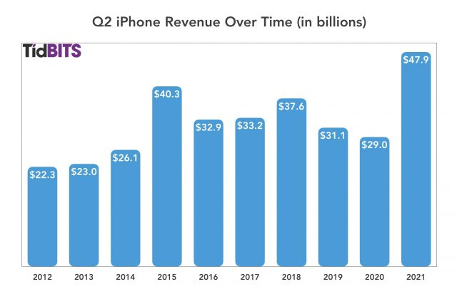 Apple Q2 2021 iPhone revenue