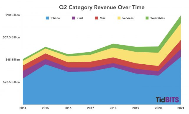 Apple Q2 revenue over time