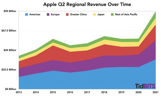 Apple Q2 regional revenue over time