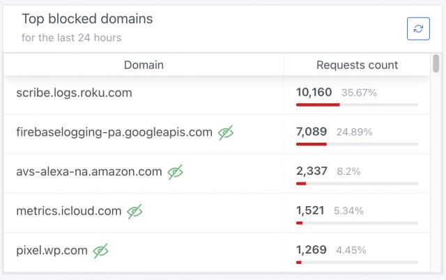 Blocked Roku queries in AdGuard