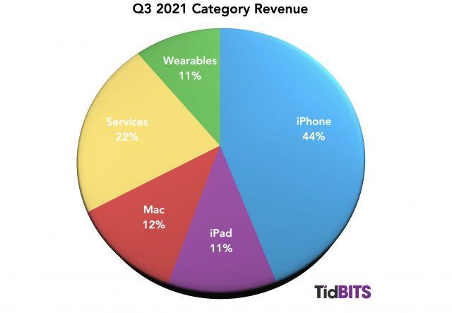 Q3 2021 category revenue