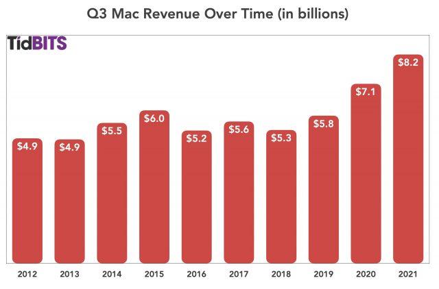 Q3 2021 Mac revenue over time
