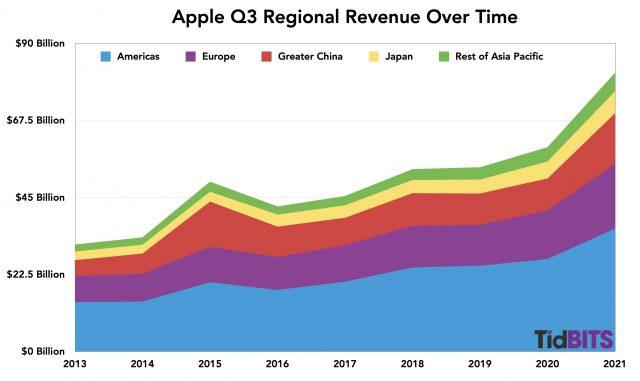 Apple Q3 regional revenue over time