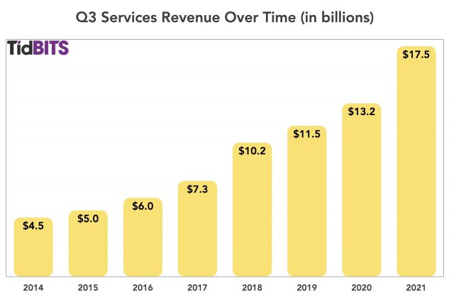 Q3 2021 Services over time