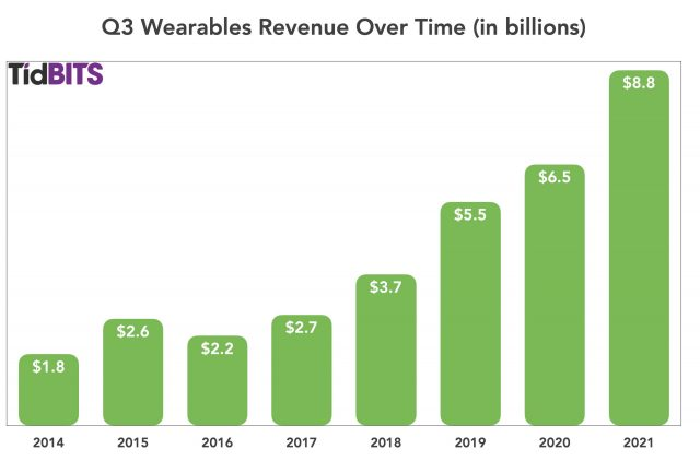 Q3 2021 Wearables over time