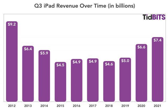 Q3 2021 iPad revenue over time