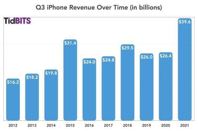 Q3 2021 iPhone revenue over time
