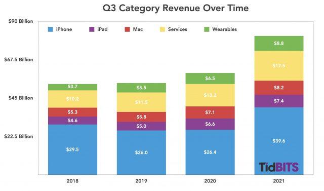 Apple Q3 product revenue 2018-2021