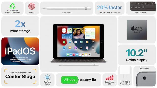 iPad summary card